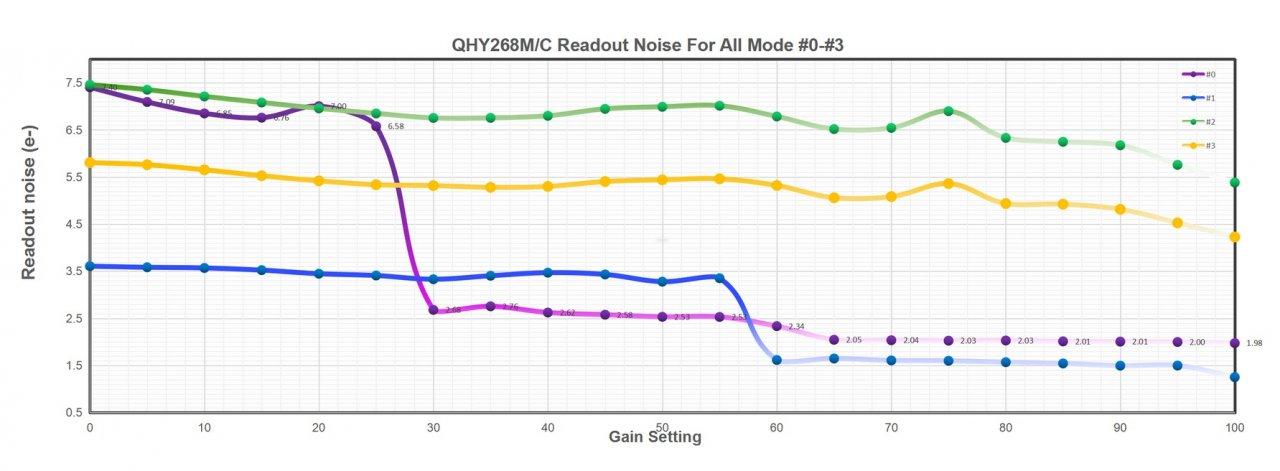 268m_read_noise