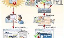Weihnachten 2009 – G Data warnt vor Phishing-Angriffen